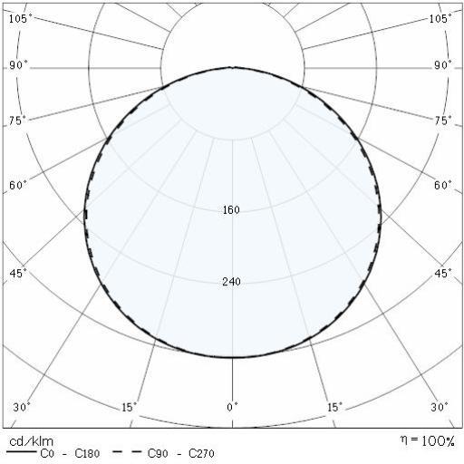 Photometric Lvk MULTI+ 30 PC 1