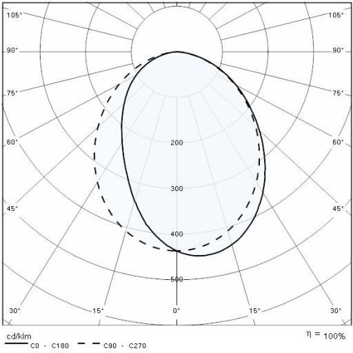 quasar 20 m
