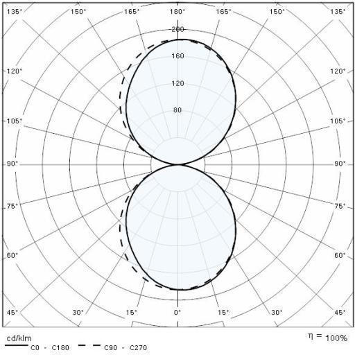 quasar 30 led-32 5w 4k bi wh1