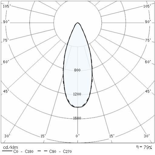Ray 1000 Hu 34 94 Acc 10 3a H Performance In Lighting