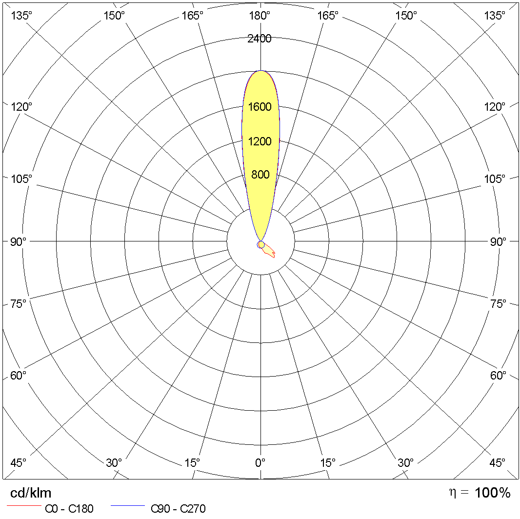 Photometric Lvk MIMIK 10 B TYPE III + C/I 1