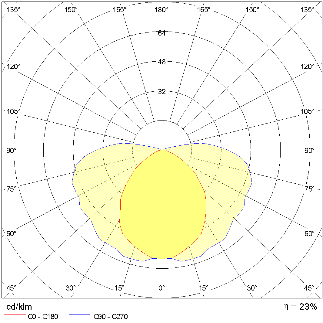 Photometric Lvk ADMIRAL 1