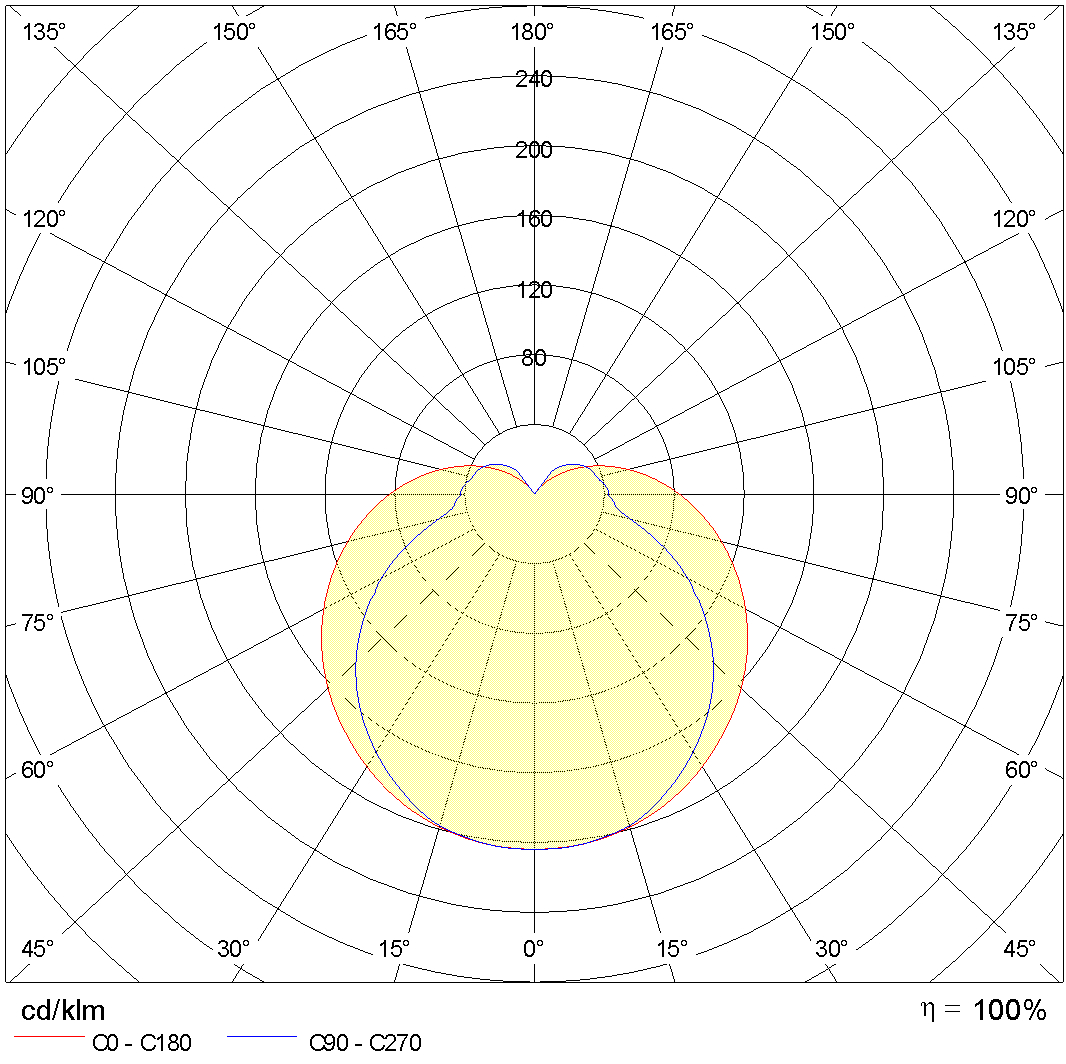Photometric Lvk NIKKO+21 LED 1