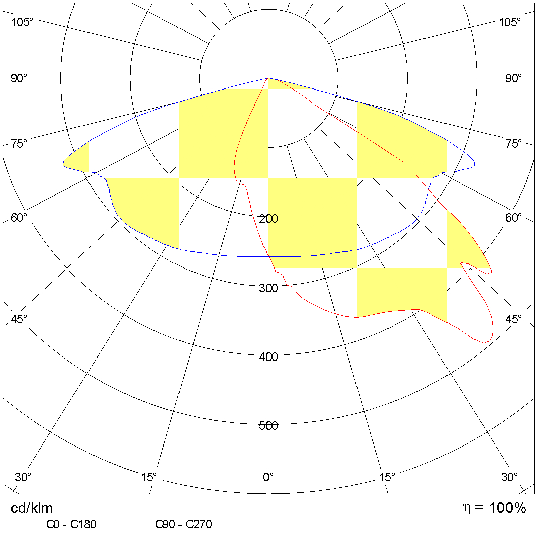 Photometric Lvk MIMIK 20 M TYPE III 1